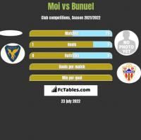 Moi vs Bunuel h2h player stats