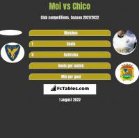 Moi vs Chico h2h player stats