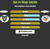 Moi vs Diego Caballo h2h player stats