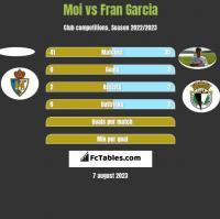 Moi vs Fran Garcia h2h player stats