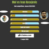 Moi vs Ivan Kecojević h2h player stats