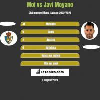 Moi vs Javi Moyano h2h player stats
