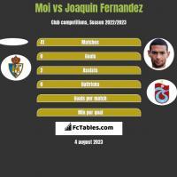 Moi vs Joaquin Fernandez h2h player stats
