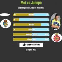 Moi vs Juanpe h2h player stats