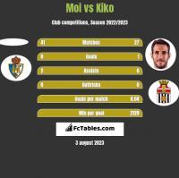 Moi vs Kiko h2h player stats