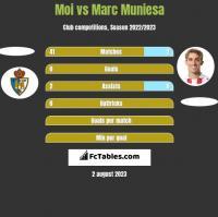 Moi vs Marc Muniesa h2h player stats