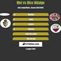 Moi vs Nico Hidalgo h2h player stats