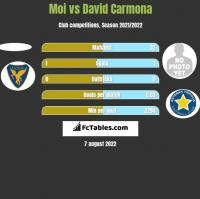 Moi vs David Carmona h2h player stats
