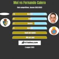 Moi vs Fernando Calero h2h player stats