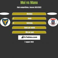 Moi vs Manu h2h player stats