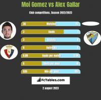 Moi Gomez vs Alex Gallar h2h player stats