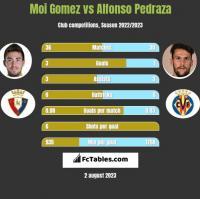 Moi Gomez vs Alfonso Pedraza h2h player stats