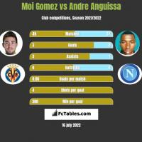 Moi Gomez vs Andre Anguissa h2h player stats
