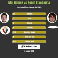 Moi Gomez vs Benat Etxebarria h2h player stats