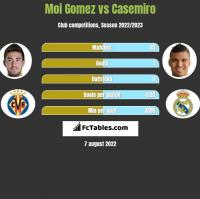 Moi Gomez vs Casemiro h2h player stats