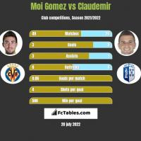 Moi Gomez vs Claudemir h2h player stats