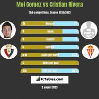Moi Gomez vs Cristian Rivera h2h player stats