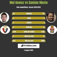 Moi Gomez vs Damian Musto h2h player stats