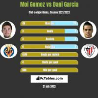 Moi Gomez vs Dani Garcia h2h player stats