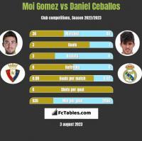 Moi Gomez vs Daniel Ceballos h2h player stats