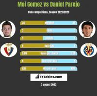 Moi Gomez vs Daniel Parejo h2h player stats