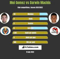 Moi Gomez vs Darwin Machis h2h player stats