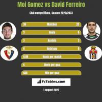 Moi Gomez vs David Ferreiro h2h player stats