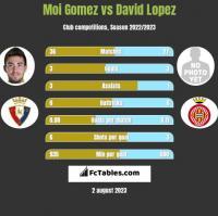 Moi Gomez vs David Lopez h2h player stats