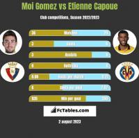 Moi Gomez vs Etienne Capoue h2h player stats
