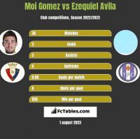 Moi Gomez vs Ezequiel Avila h2h player stats