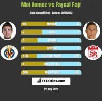 Moi Gomez vs Faycal Fajr h2h player stats