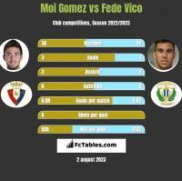Moi Gomez vs Fede Vico h2h player stats