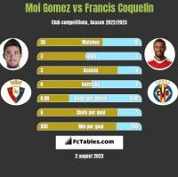 Moi Gomez vs Francis Coquelin h2h player stats