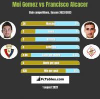 Moi Gomez vs Francisco Alcacer h2h player stats