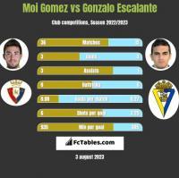 Moi Gomez vs Gonzalo Escalante h2h player stats