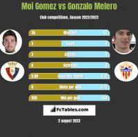 Moi Gomez vs Gonzalo Melero h2h player stats