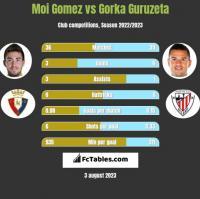 Moi Gomez vs Gorka Guruzeta h2h player stats