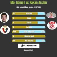 Moi Gomez vs Hakan Arslan h2h player stats