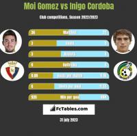 Moi Gomez vs Inigo Cordoba h2h player stats