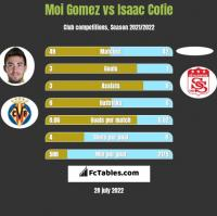 Moi Gomez vs Isaac Cofie h2h player stats