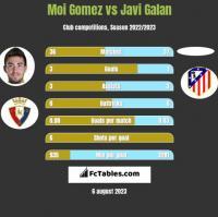 Moi Gomez vs Javi Galan h2h player stats