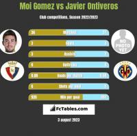 Moi Gomez vs Javier Ontiveros h2h player stats