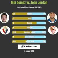 Moi Gomez vs Joan Jordan h2h player stats