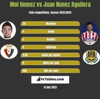 Moi Gomez vs Juan Nunez Aguilera h2h player stats