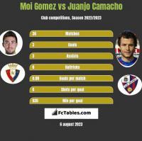 Moi Gomez vs Juanjo Camacho h2h player stats