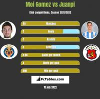 Moi Gomez vs Juanpi h2h player stats