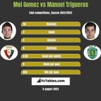 Moi Gomez vs Manuel Trigueros h2h player stats