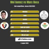 Moi Gomez vs Marc Roca h2h player stats