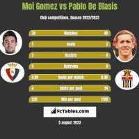 Moi Gomez vs Pablo De Blasis h2h player stats