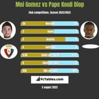 Moi Gomez vs Pape Kouli Diop h2h player stats